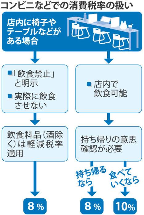 2019年10月日本消費稅減稅制度表格