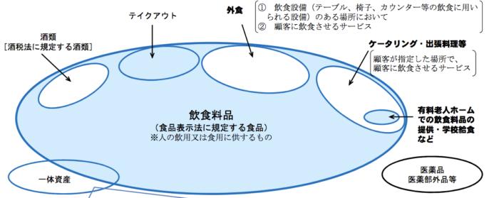 2019年10月日本消費稅減稅制度適用食品
