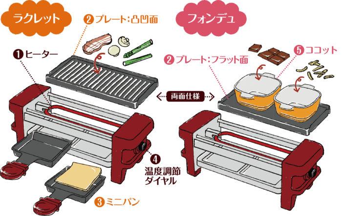 recolte 麗克特 Raclette and Fondue Maker Melt 拉可雷特起士鍋巧克力鍋使用說明