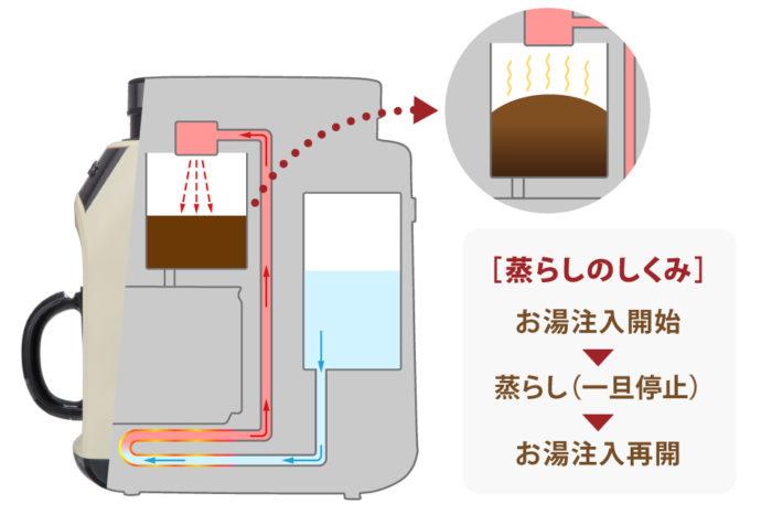 recolte麗克特Grind & Drip Coffee Maker FIKA咖啡機蒸氣燻泡
