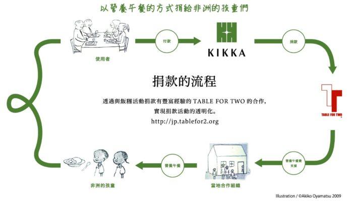 HOSTEL_KIKKA_永續性活動提供非洲小孩午餐